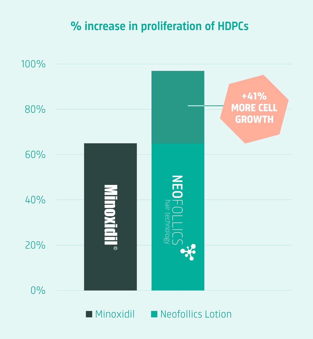 Neofollics lotion is 41% effectiever dan Minoxidil