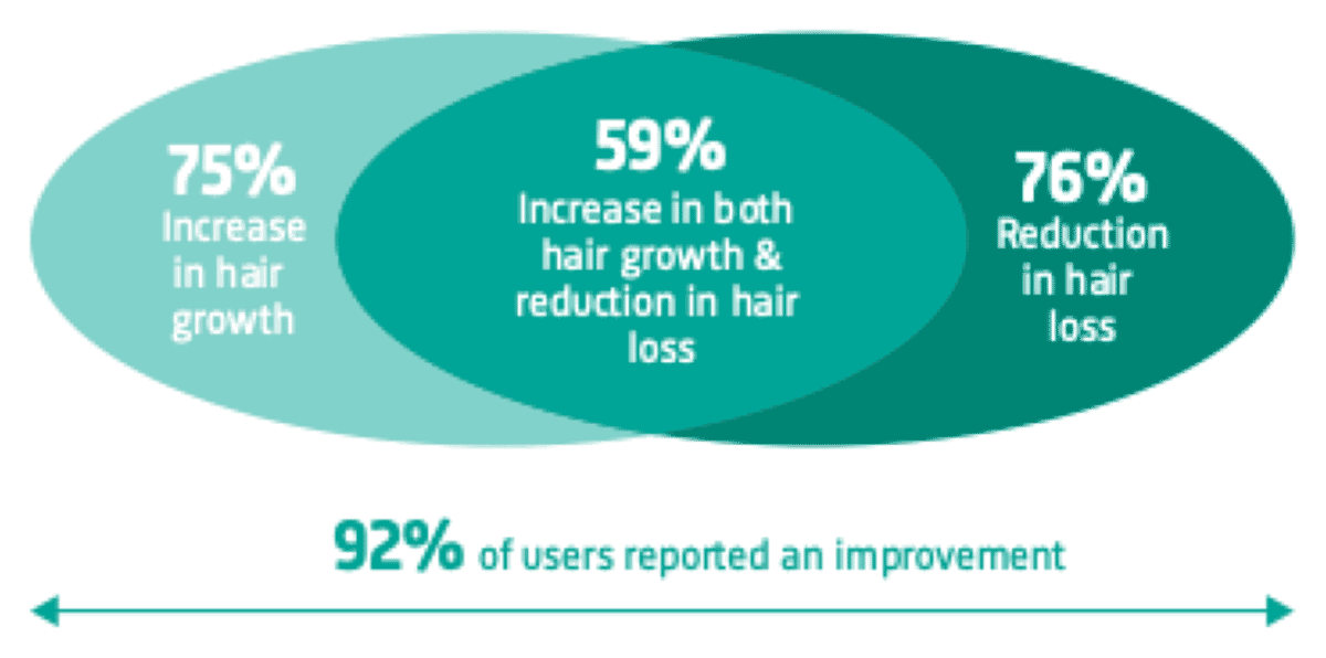 92% of users indicated that they saw improvement in their hair growth or hair loss.